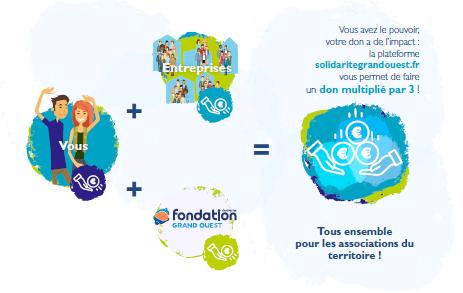 fondation-solidarité-grand-ouest-h3o