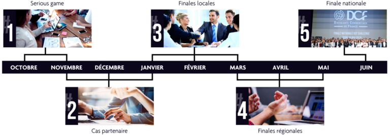 etapes-concours-dcf